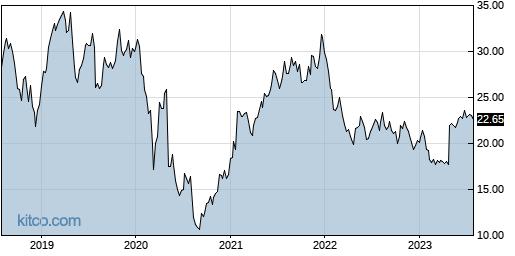 VREX 5-Year Chart