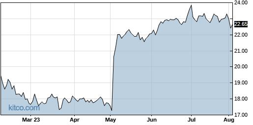 VREX 6-Month Chart