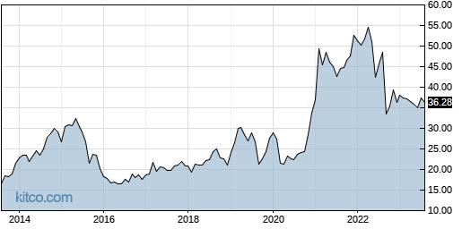 VRNT 10-Year Chart