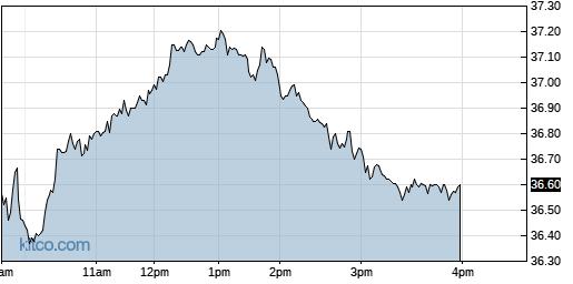 VRNT 1-Day Chart