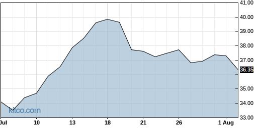 VRNT 1-Month Chart