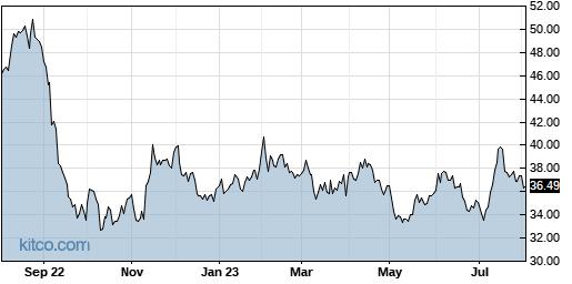 VRNT 1-Year Chart