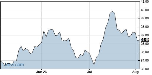 VRNT 3-Month Chart