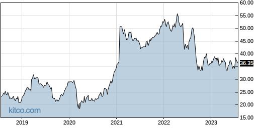 VRNT 5-Year Chart