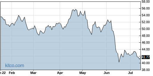 VRNT 6-Month Chart