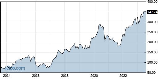 VRTX 10-Year Chart
