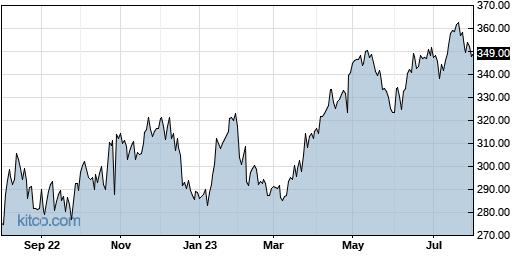 VRTX 1-Year Chart