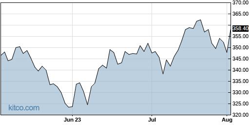 VRTX 3-Month Chart