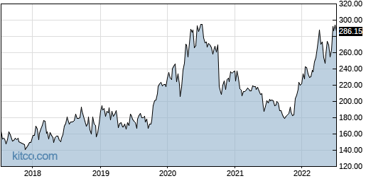 VRTX 5-Year Chart