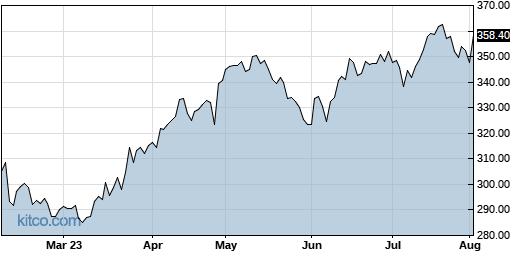 VRTX 6-Month Chart