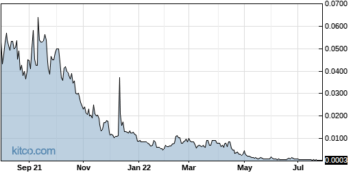 VRUS 1-Year Chart
