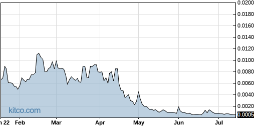 VRUS 6-Month Chart