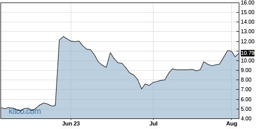 VSTM 3-Month Chart