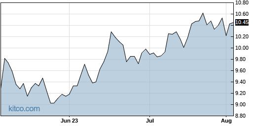 VTRS 3-Month Chart