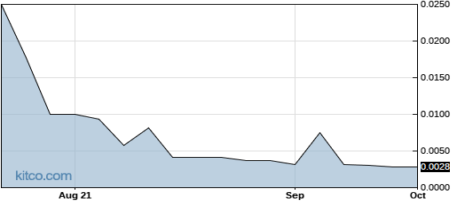 VVIT 1-Year Chart