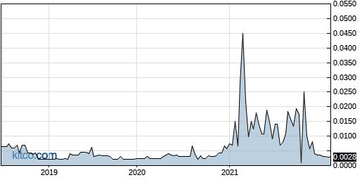 VVIT 5-Year Chart