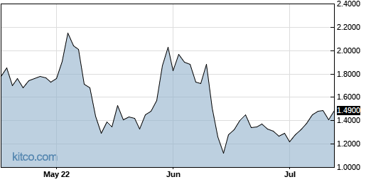 VVOS 3-Month Chart