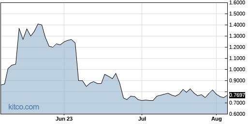 VXRT 3-Month Chart