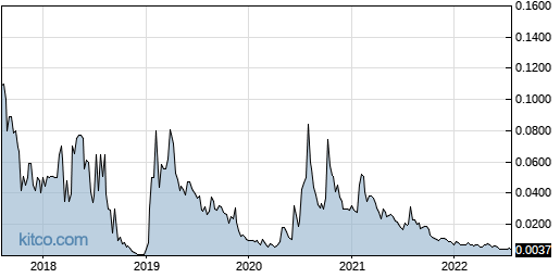 VYST 5-Year Chart