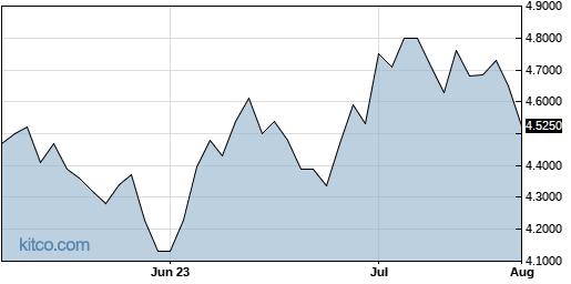 WARFY 3-Month Chart