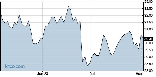 WBA 3-Month Chart
