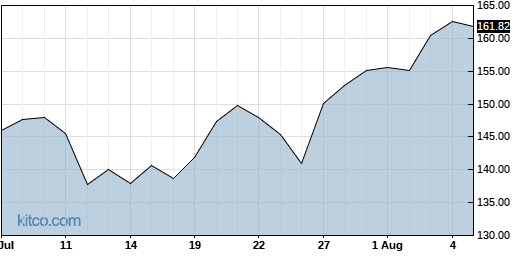 WDAY 1-Month Chart