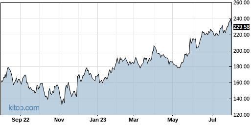 WDAY 1-Year Chart