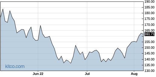 WDAY 3-Month Chart