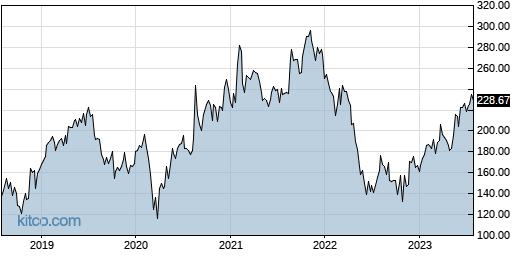WDAY 5-Year Chart