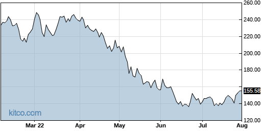 WDAY 6-Month Chart