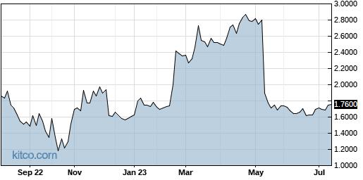 WDGJF 1-Year Chart
