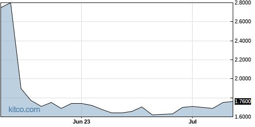 WDGJF 3-Month Chart