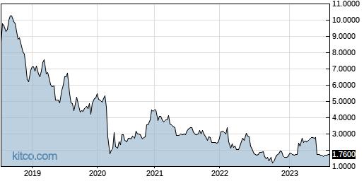 WDGJF 5-Year Chart