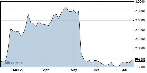 WDGJF 6-Month Chart