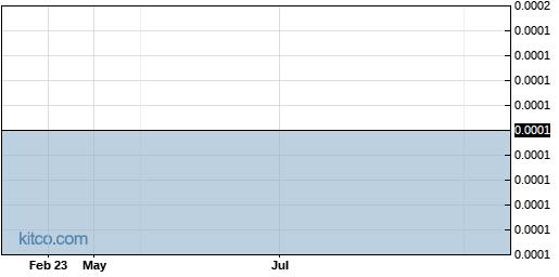 WGEE 1-Year Chart