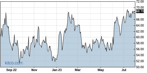 WGO 1-Year Chart