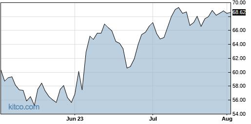 WGO 3-Month Chart