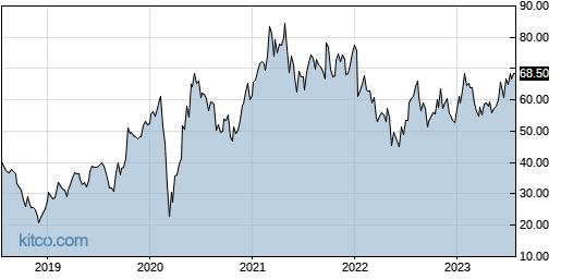 WGO 5-Year Chart