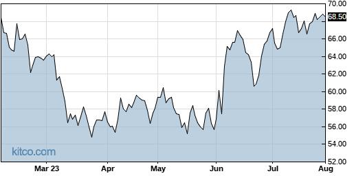 WGO 6-Month Chart