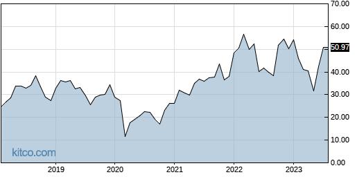 WHD 10-Year Chart