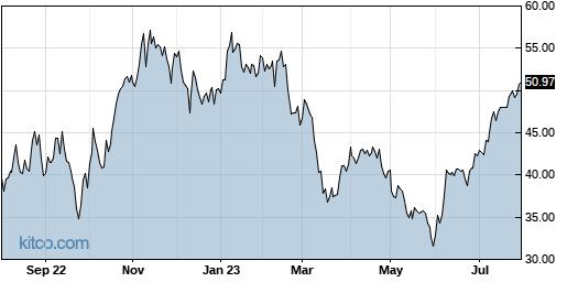 WHD 1-Year Chart