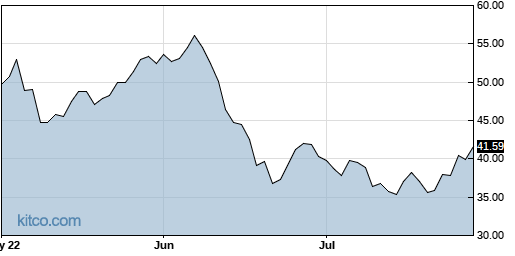 WHD 3-Month Chart