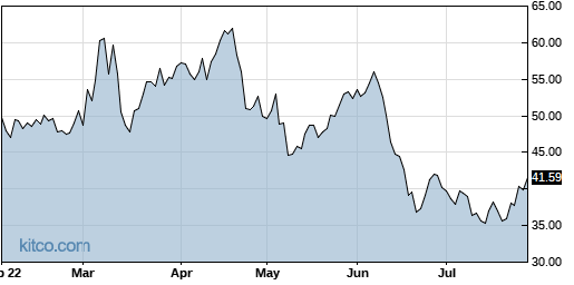 WHD 6-Month Chart