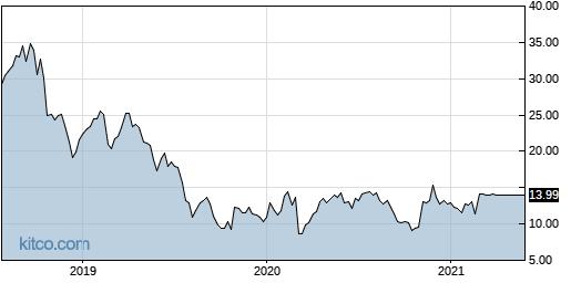 WIFI 5-Year Chart