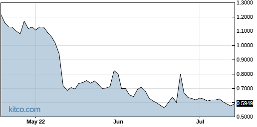 WISA 3-Month Chart
