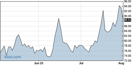 WIX 3-Month Chart