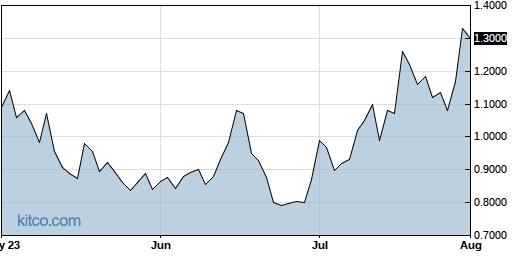 WKHS 3-Month Chart