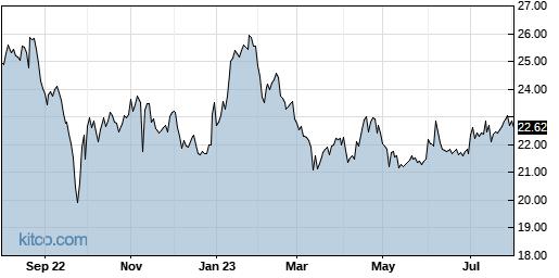 WLKP 1-Year Chart
