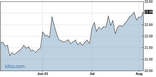 WLKP 3-Month Chart