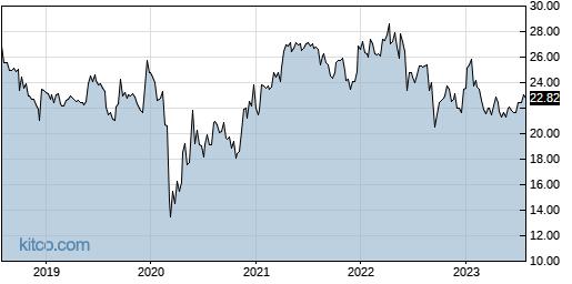 WLKP 5-Year Chart